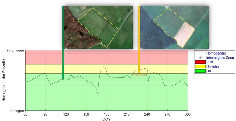 Monitoring Saarland: Homogenität der Parzelle